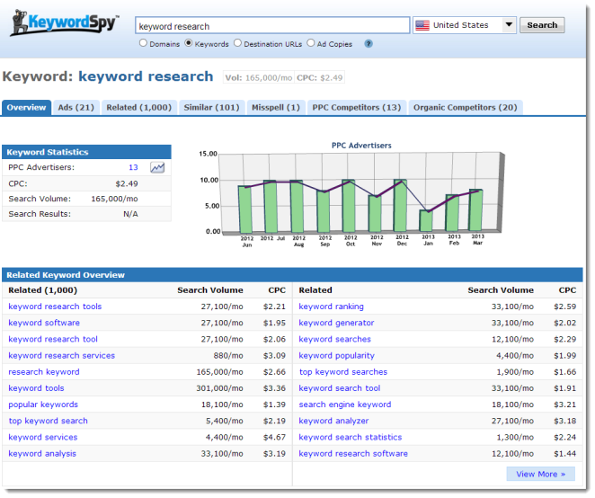 Saber Marketing Educativo Keywordspy Benchmarking