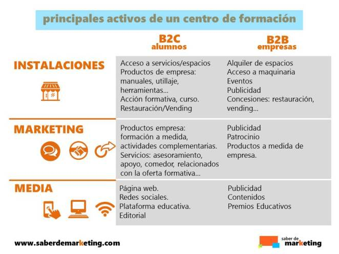 Activos de un centtro de formación Marketing Educativo