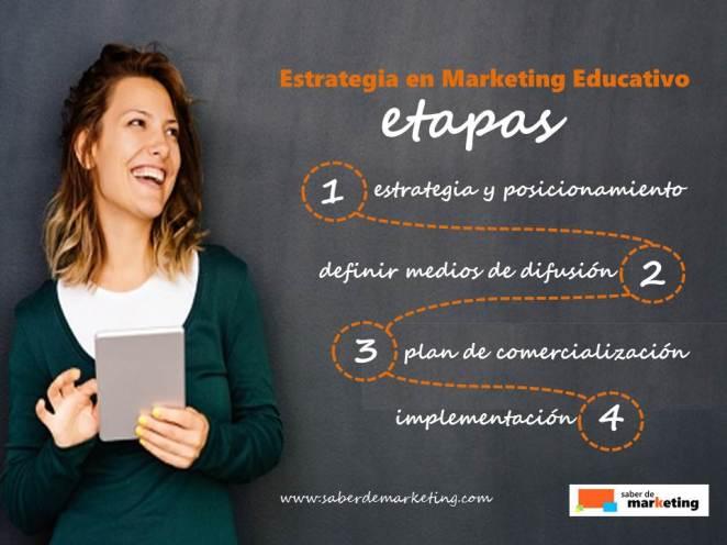 Estrategia en Marketing Educativo