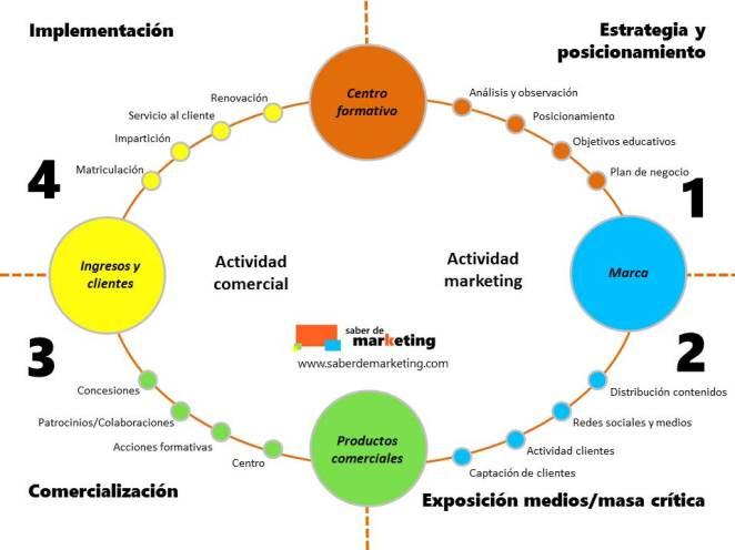 Estrategia Marketing Educativo