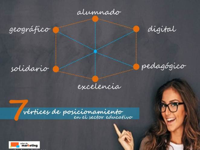 Posicionamiento Centro Educativo | Saber de Marketing