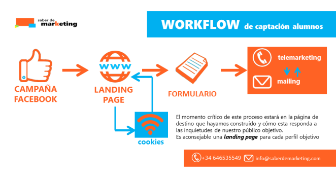 workflow captacion alumnos marketing educativo